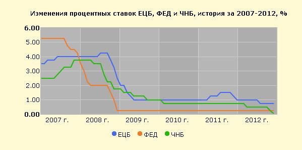 Ставка рефинансирования европейского центрального банка лучшая форекс стратегия 4тм